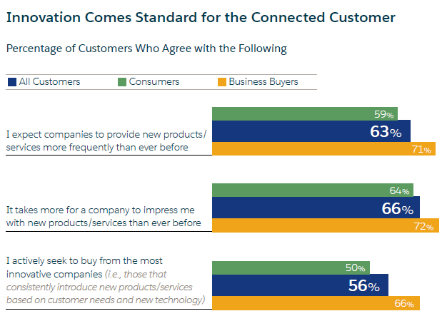 Fonte: State of the Connected Customer Second Edition