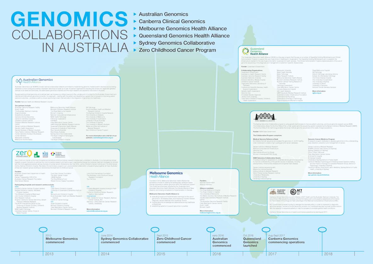 170552-Genomic alliances large-format map - FINAL copy.png