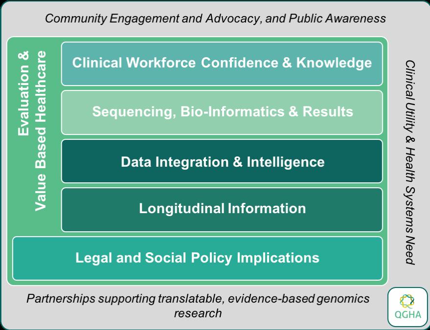 QGHA Genomics Adoption Framework.png