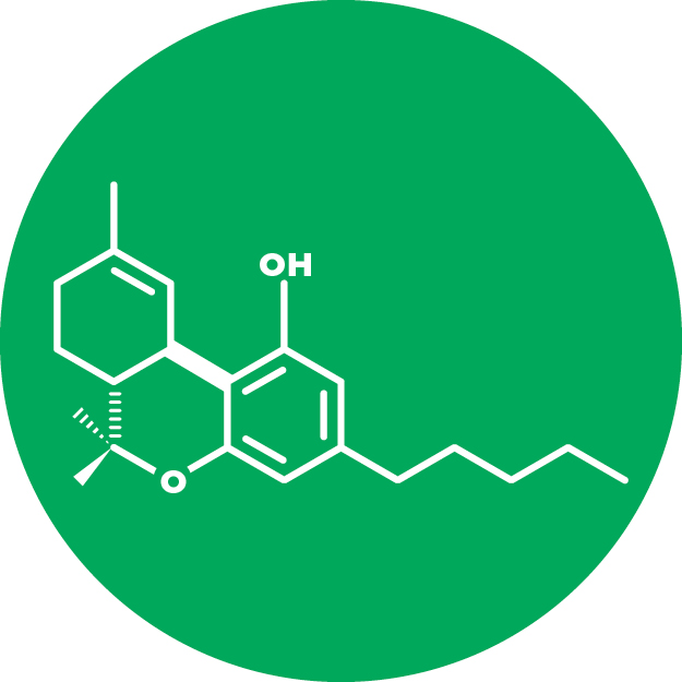 Delta-9-tetrahydrocannibinol (THC)   Delta-9-tetrahydrocannibinol (also known as THC) is a neutral cannabinoid, popular because of its psychoactive effects. THC acts as a mental stimulant increasing mental acuity, and also causing increased appetite