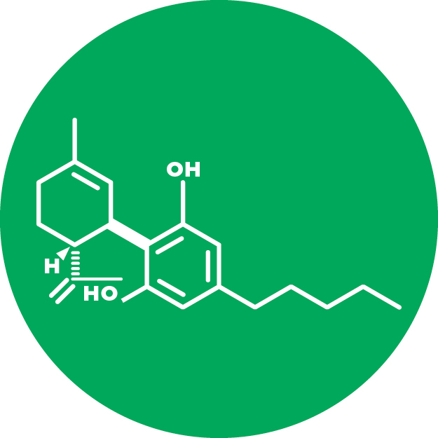Cannabidiol (CBD)   Better known as CBD, Cannabidiol is a non-psychoactive compound which is able to counteract THC, without losing the effects of symptom relief. CBD is a key reason for the interest in Medicinal Cannabis.