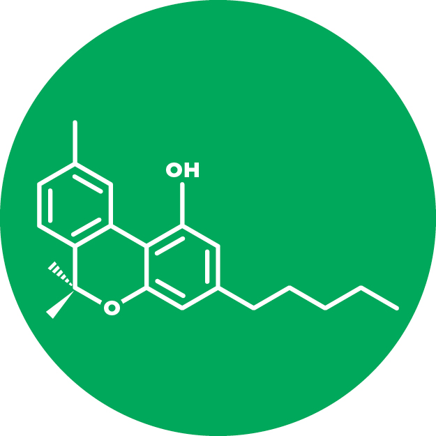 Cannabinol (CBN)   Occurring in much smaller quantities than THC or CBD, CBN appears as THC starts to degrade. It is an important chemical compound aiding in sleep and pain relief.