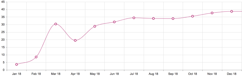 Membership growth over the last 12 months