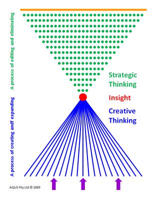 creative vs strategic thinking