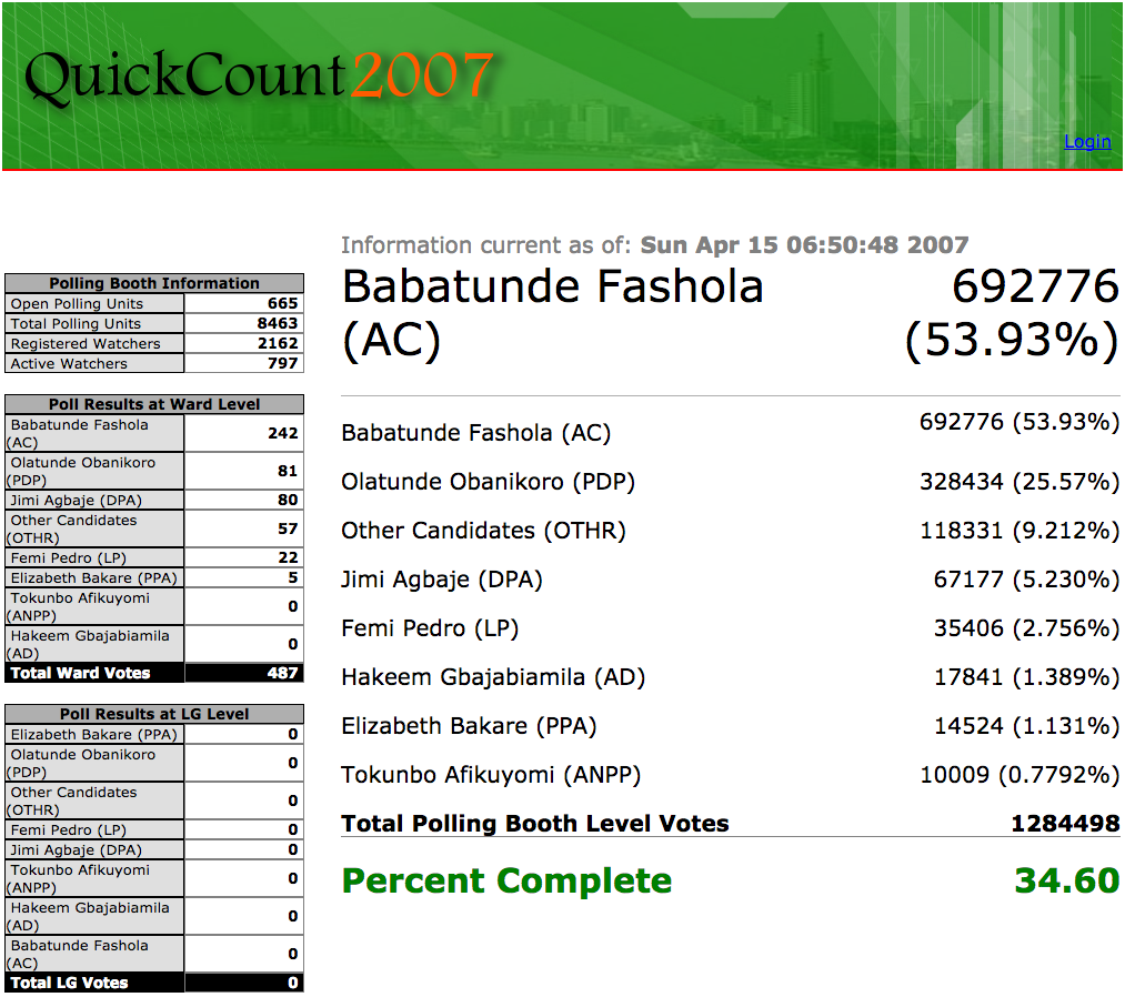 Screenshot of the Results Display from the QuickCount2007 Server