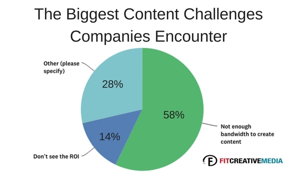 The Biggest Content Challenges Companies Encounter.jpg