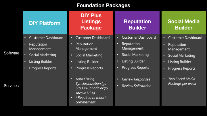NN Website Foundation Packages.png