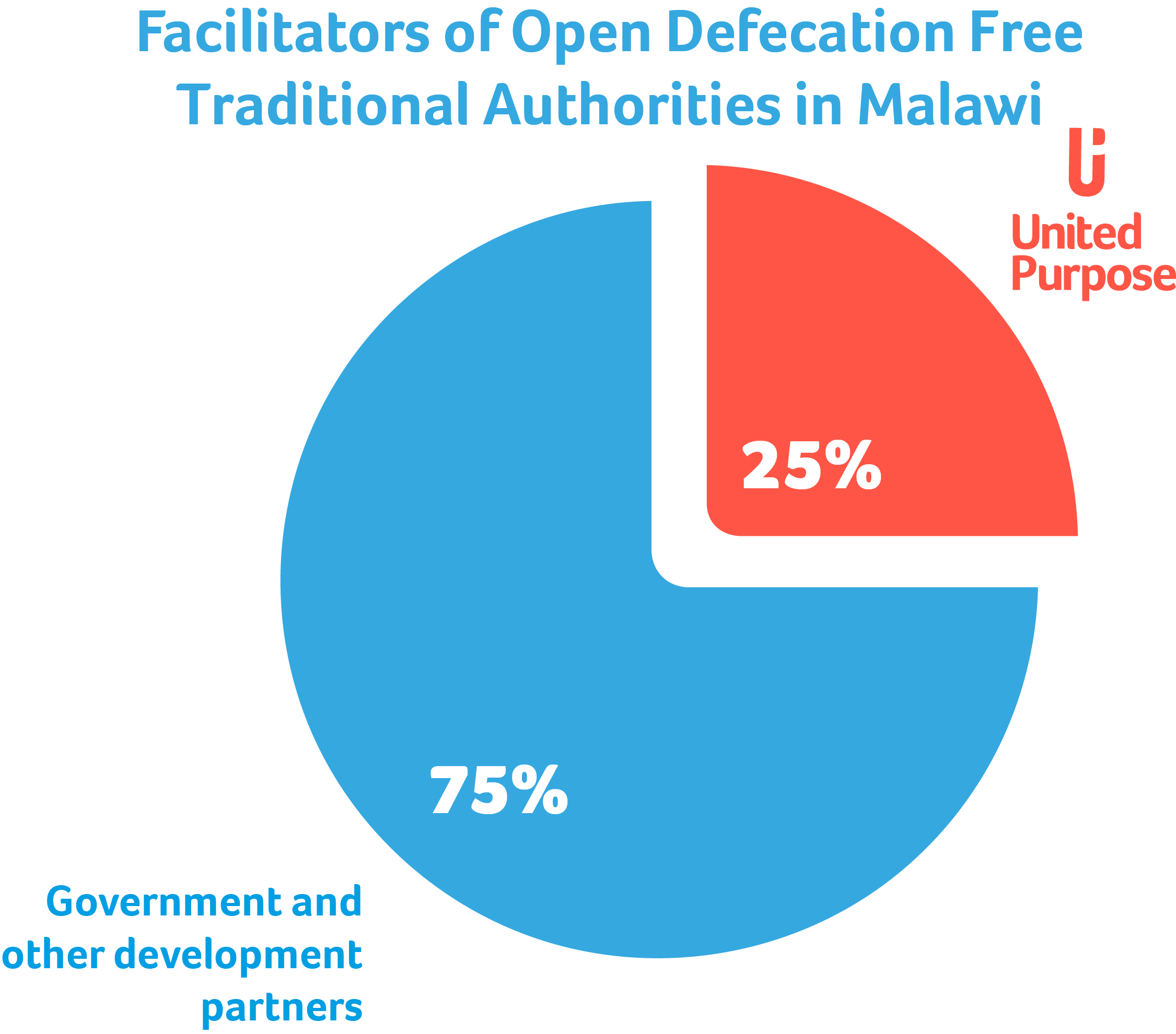 Malawi OD Pie Chart for World Toilet Day Article.png