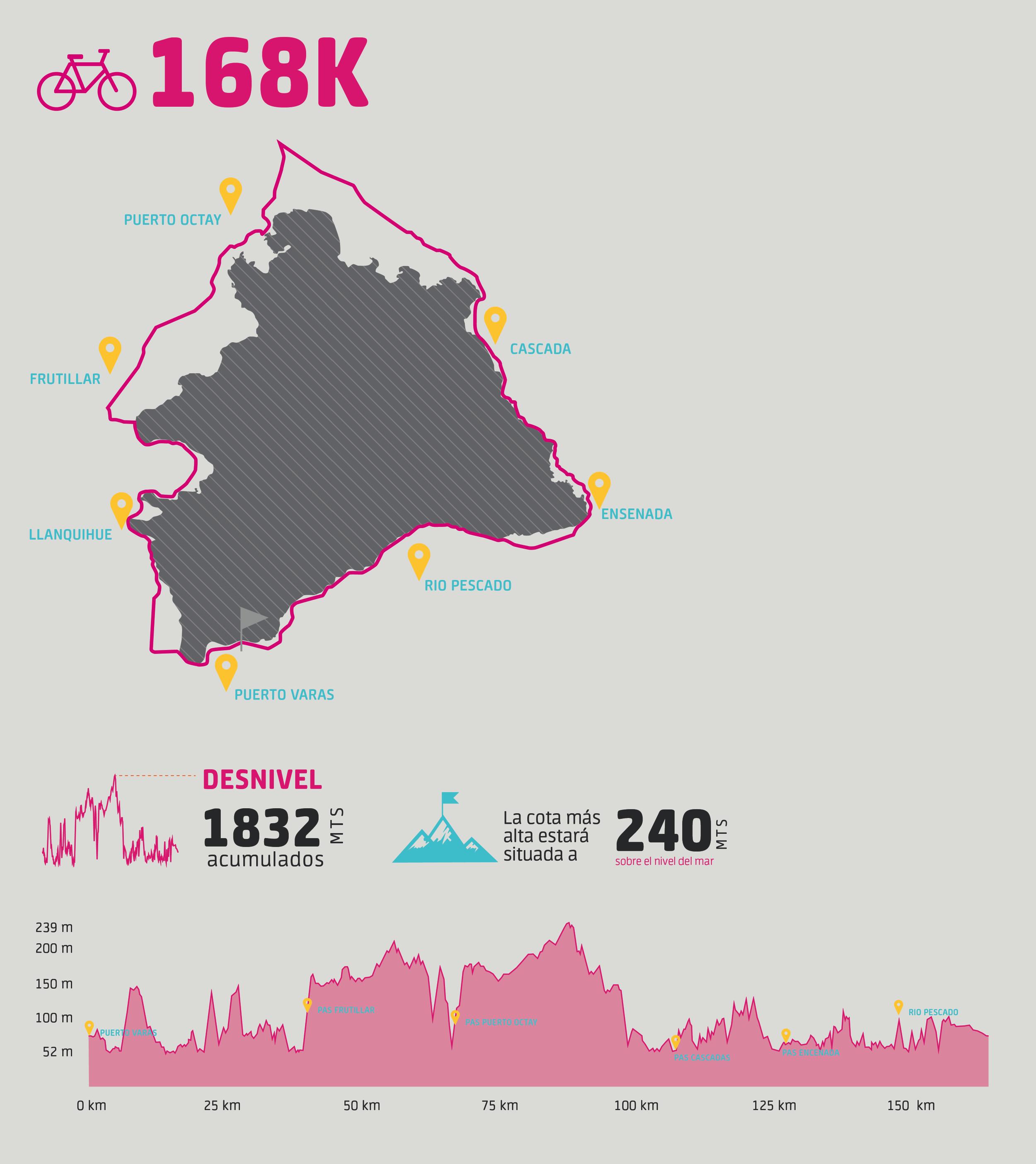 168 kilómetros con 1.832 metros de desnivel vertical, pasando por Puerto Varas, Llanquihue, Frutillar, Puerto Octay, Cascadas y Ensenada. -
