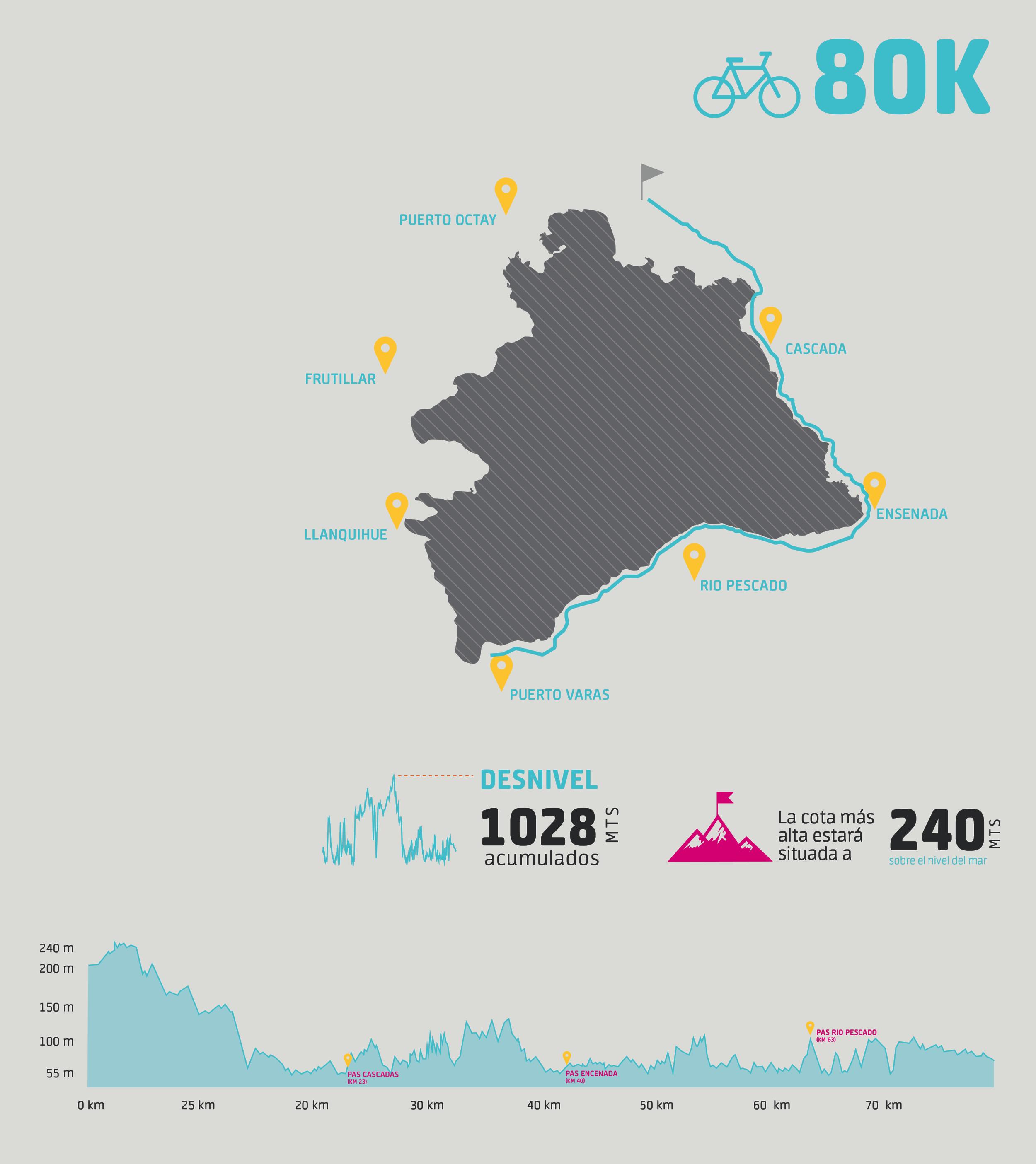 80 kilómetros que comienzan en las afueras de Puerto Octay, que terminan en Puerto Varas. -