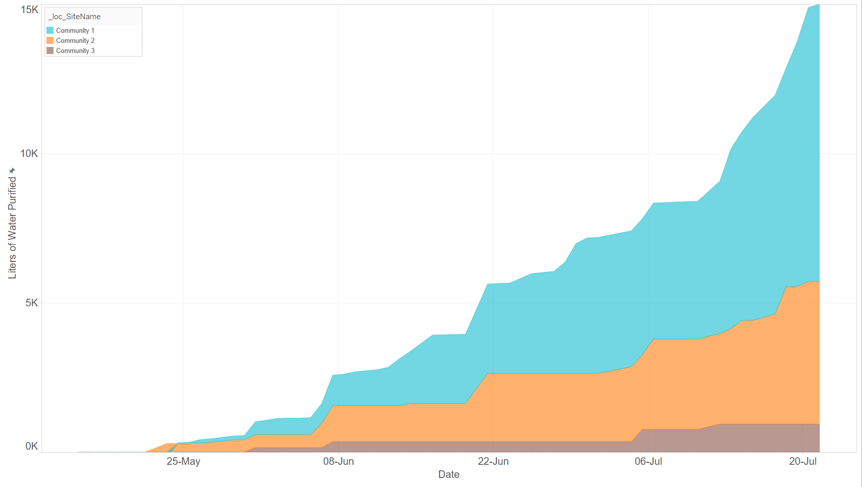 Cumulative safe water delivered over time, shaded by community.