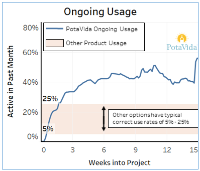 Ongoing Usage Chart 5.png
