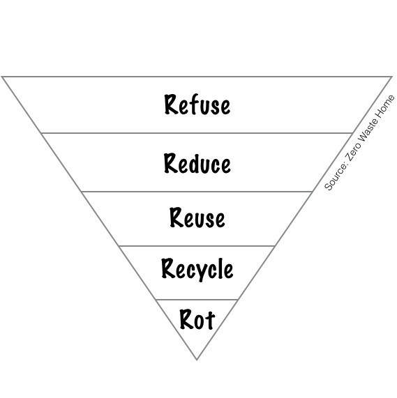 pyramid zero waste.jpg