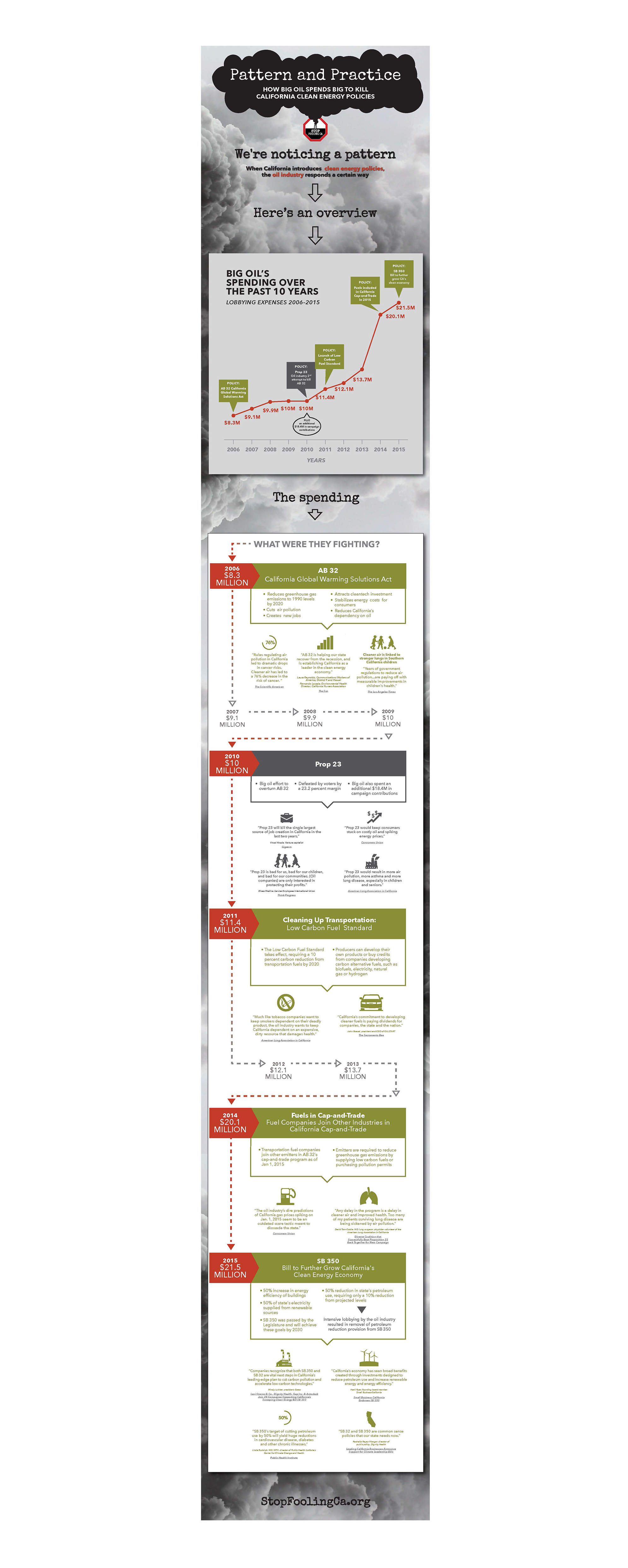 SFC Patterns Infograph.png
