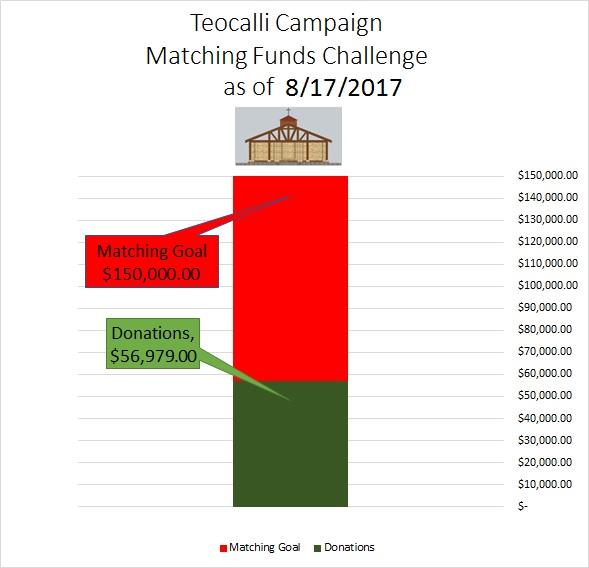 170817 Teocalli Fundrainsing Graph.jpg