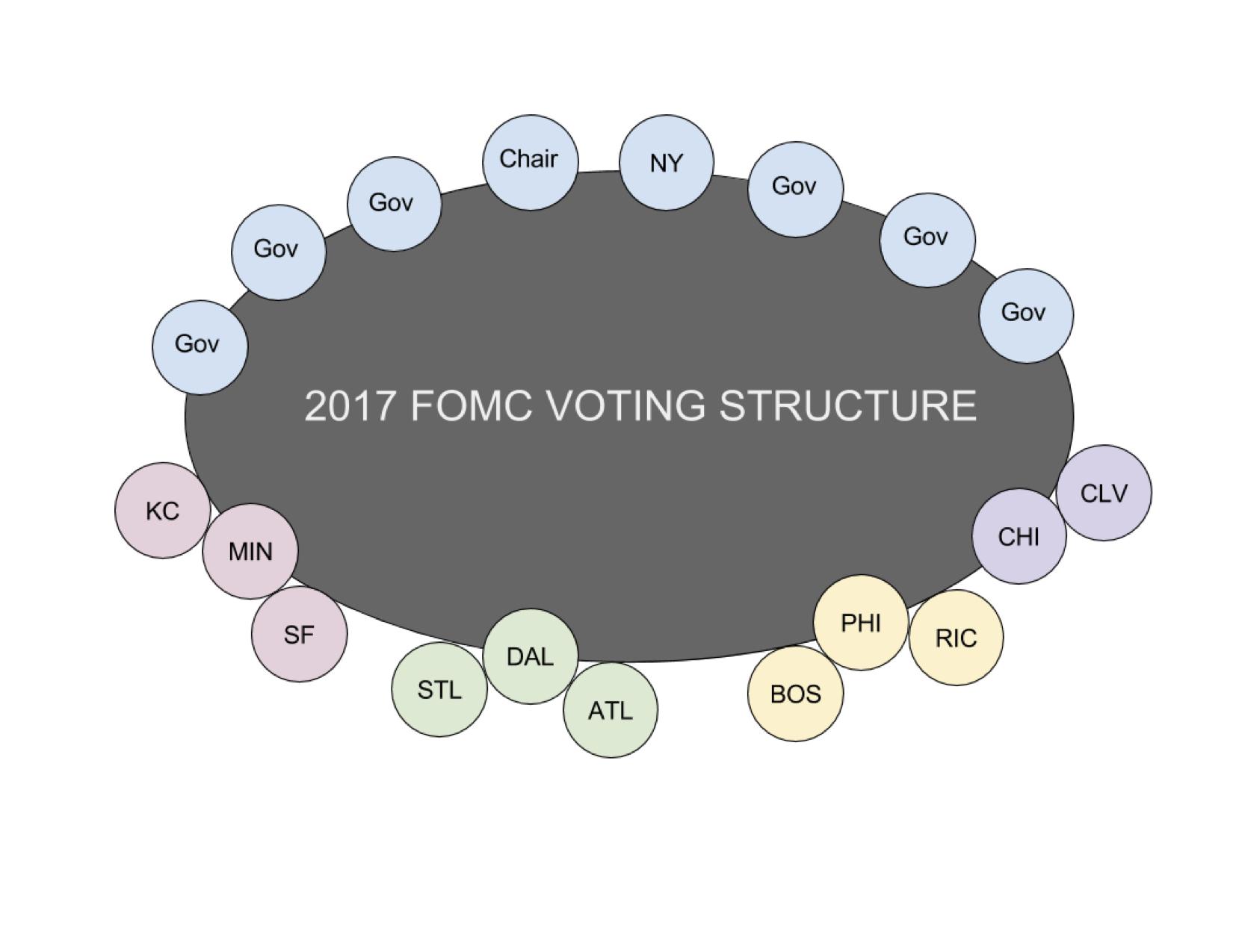 2017 FOMC Voting Structure