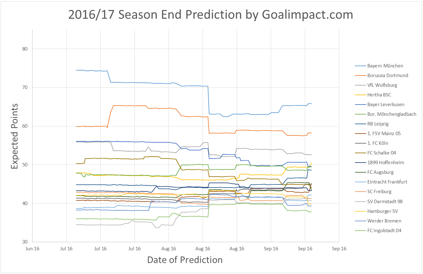 The x-axis denotes the time the prediction was made and the y-axis the number of points each team was  AT THAT POINT in time  expected to have in the final table that season. The strong narrowing of points in August 2016 is due to an update of the algorithm.
