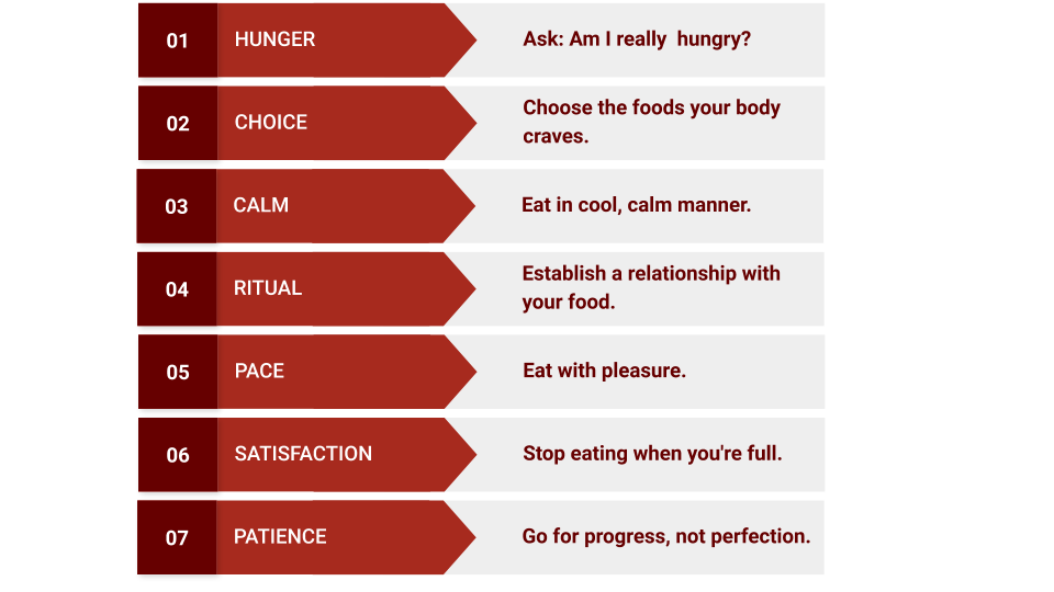 Mindful Eating Masterclass by Lisa Snyder - 7 Steps Table