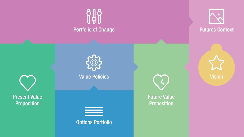 Future+Value+Framework.png
