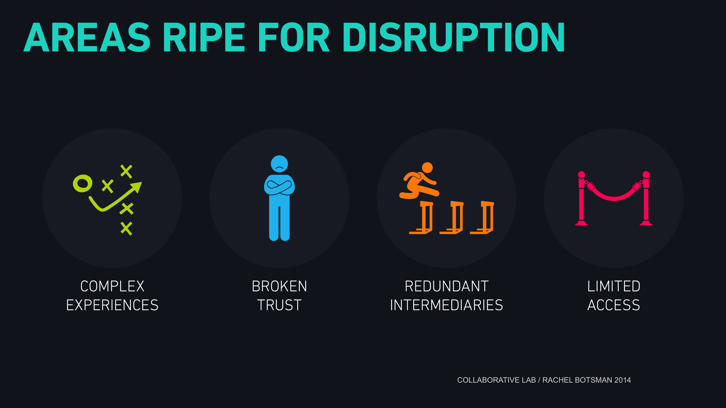 Source: BrandKnew - How Disruption created (and buried) some of the world's biggest brands and concepts?