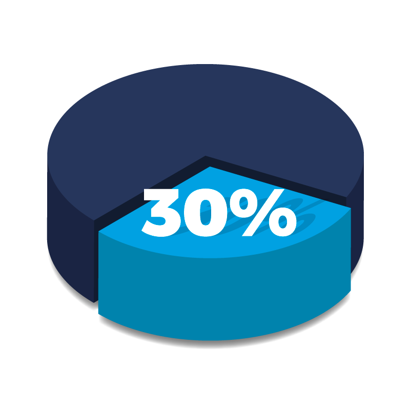 Graph showing 30% off.