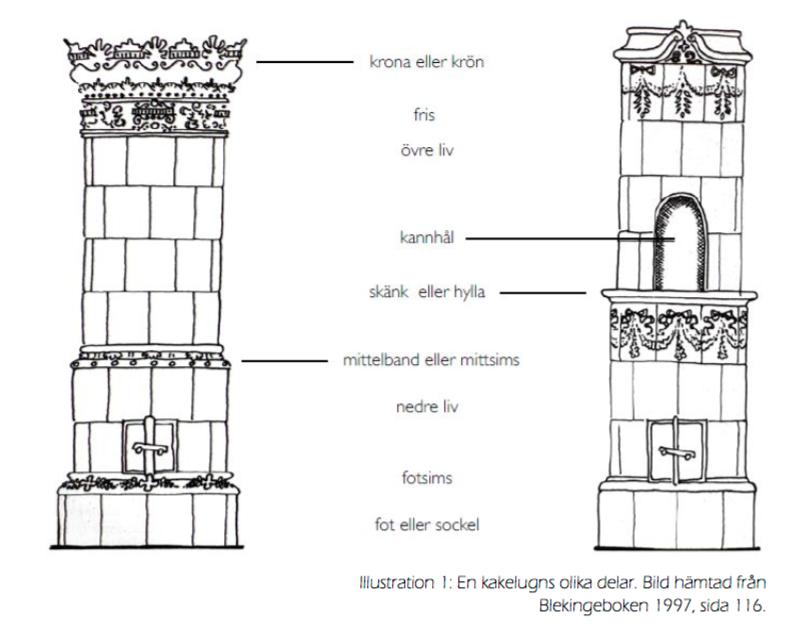 Kakelugnen delas in uppifrån och ner i krön, fris. övre liv, mittelband, nedre liv, eldstadsluckor, fotisms samt sockel. En kakelugn kan variera i form och storlek, den kan vara rund, flat, smal och hög, gjord att stå i ett hörn eller längst en flat vägg.