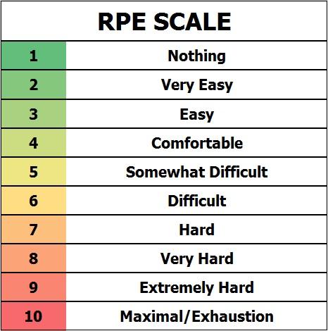 RPE chart