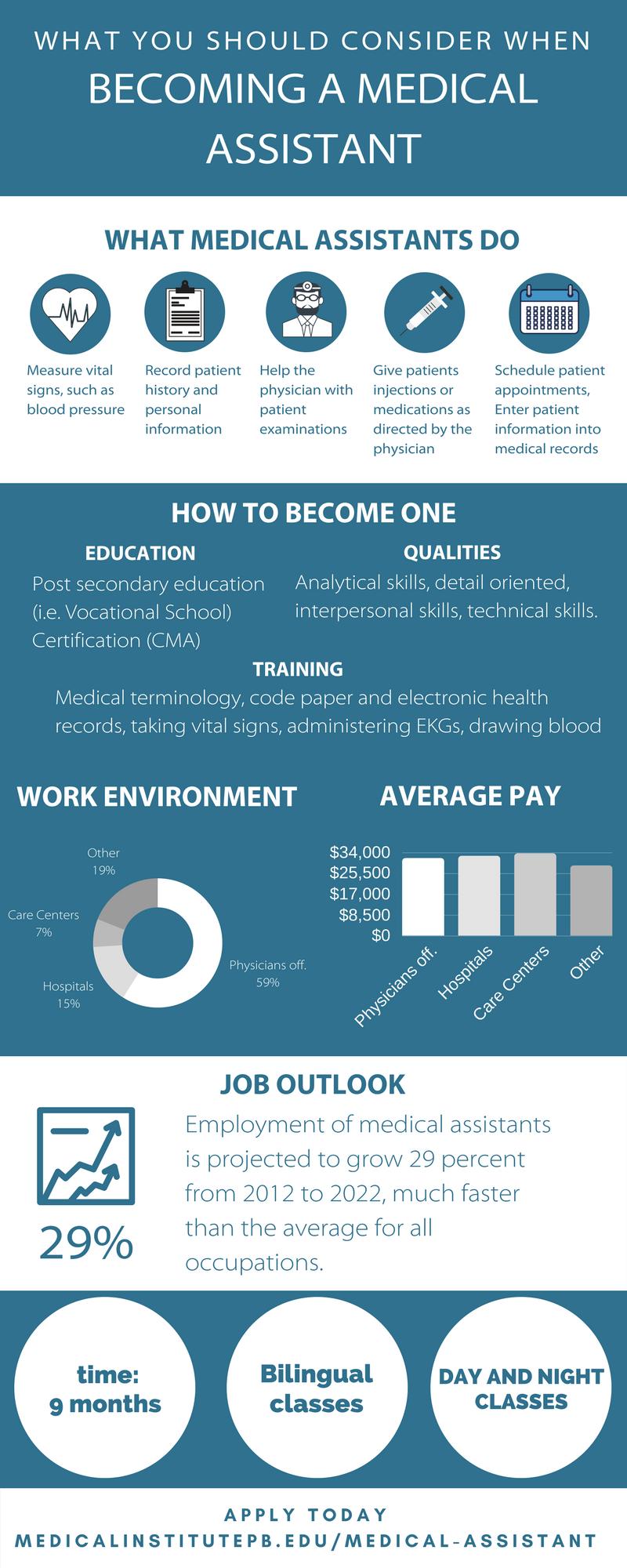 ** Bureau of Labor Statistics, U.S. Department of Labor,Occupational Outlook Handbook, 2016-17 Edition, Medical Assistants, on the Internet at  https://www.bls.gov/ooh/healthcare/medical-assistants.htm (visited  June 29, 2017 ).