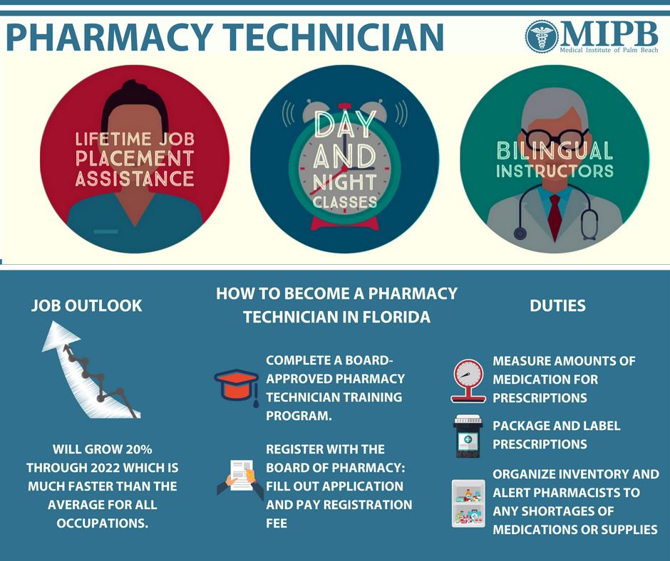 Pharmacy Technician outlook