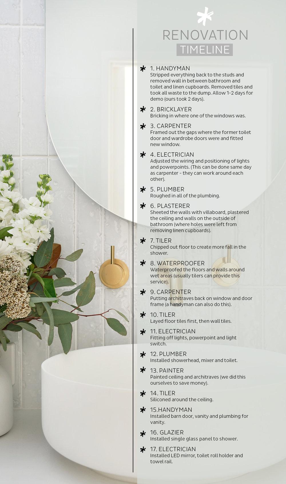 My Bathroom Reno Timeline Budget, Bathroom Remodel Schedule