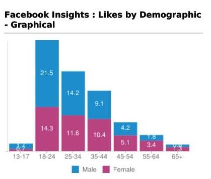 stats-graph-paid-ads.jpg