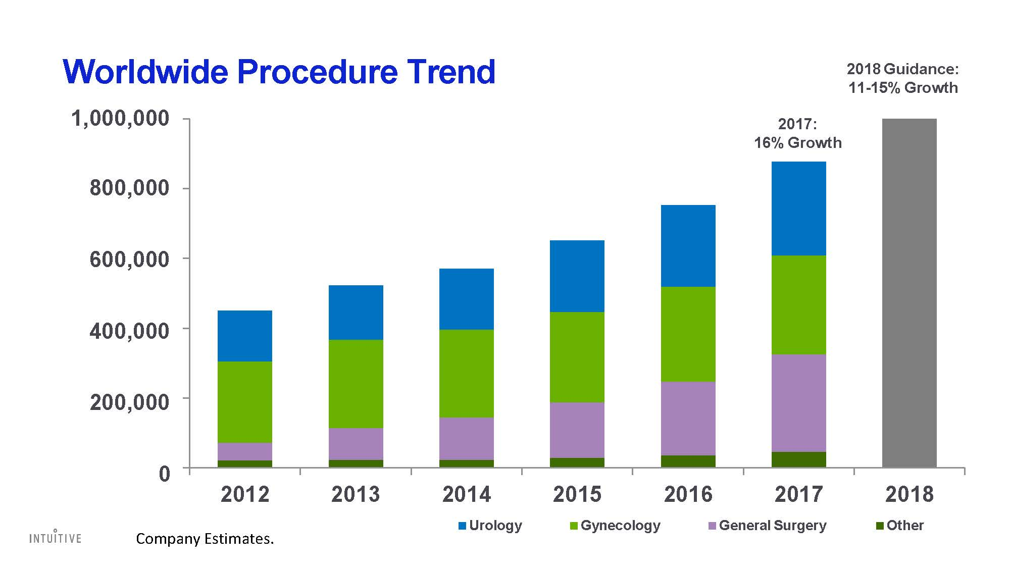376731845-Intuitive-Surgical-Investor-Presentation-021218_Page_28.jpg