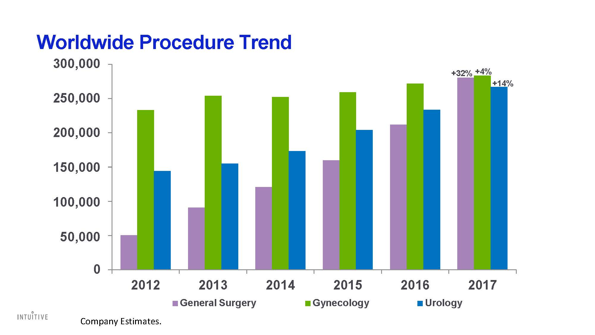 376731845-Intuitive-Surgical-Investor-Presentation-021218_Page_29.jpg