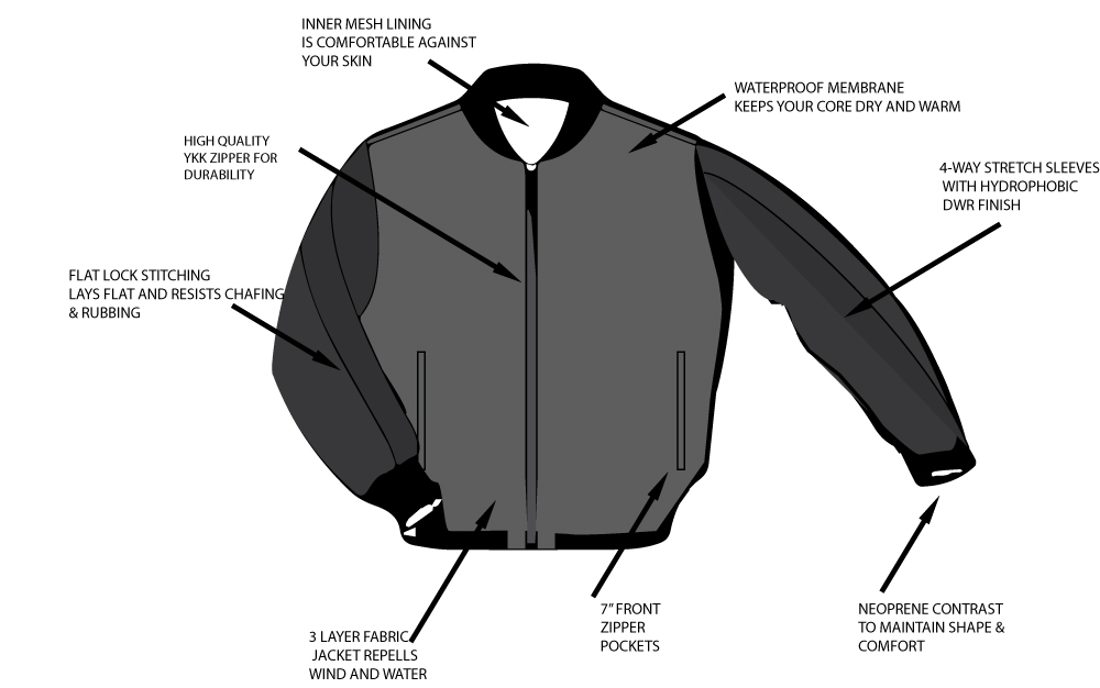 Construction of Strongbody Apparel Gastown Jacket