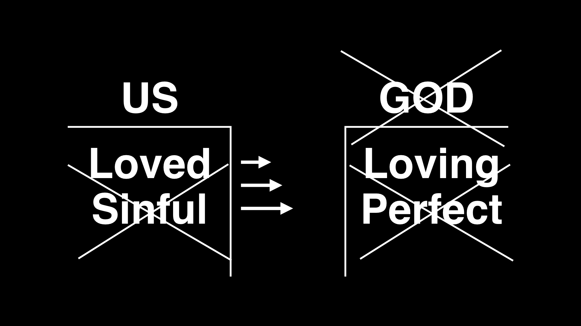 Still others try to bridge the gap between us and God through religious activities and good deeds. Maybe they pray or go to church or give to the poor or try to be kind and loving, which, of course, are all good things. But we can't bridge gap created by our sin and God's perfection.