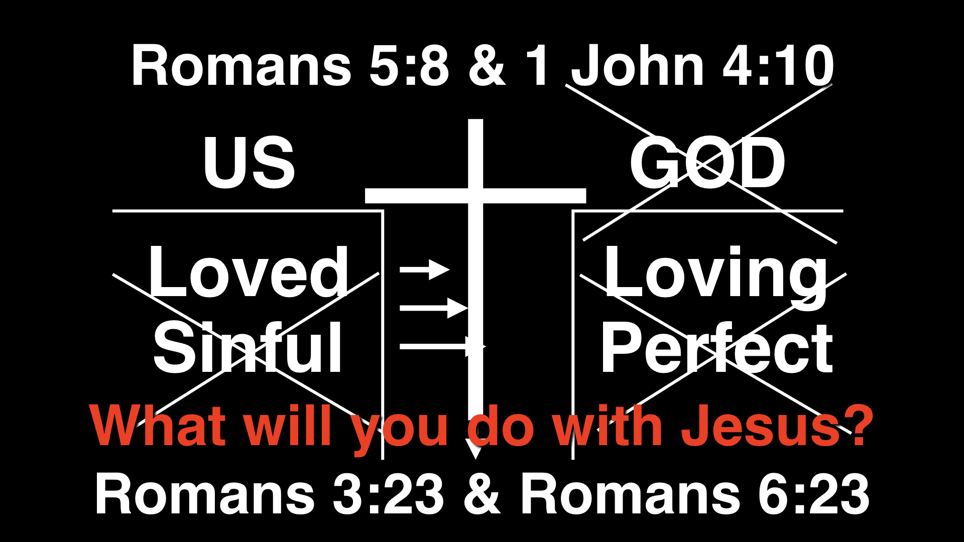 So that leads to this all important questions - WHAT WILL YOU DO WITH JESUS? If he is the way that God has provided for us to have a renewed relationship with himself, then we must take Jesus seriously. What should we do?