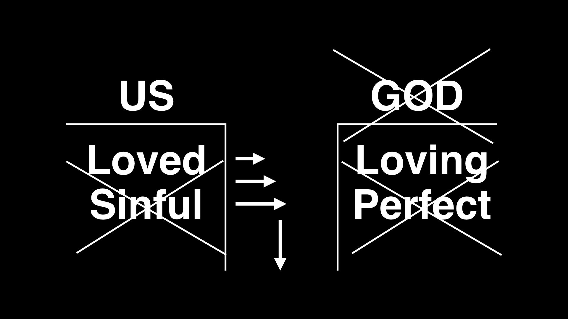 The problem with all of our attempts to bridge the gap is that they fall short.No matter how religious or good we are we just can't overcome our sin and make ourselves right with God.