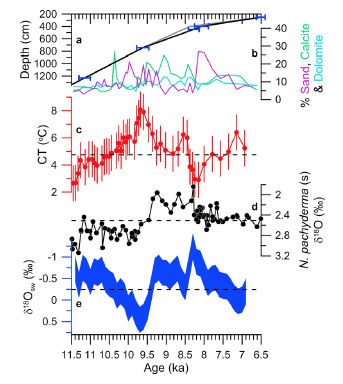 Hoffman et al., 2012 - Figure 2. This shows the arrival of 8.2 ka meltwater from the collapse of the ice dam over Hudson Strait and subsequent cooling (panel c) and freshening (panel e) of the surface waters in the Labrador Sea.
