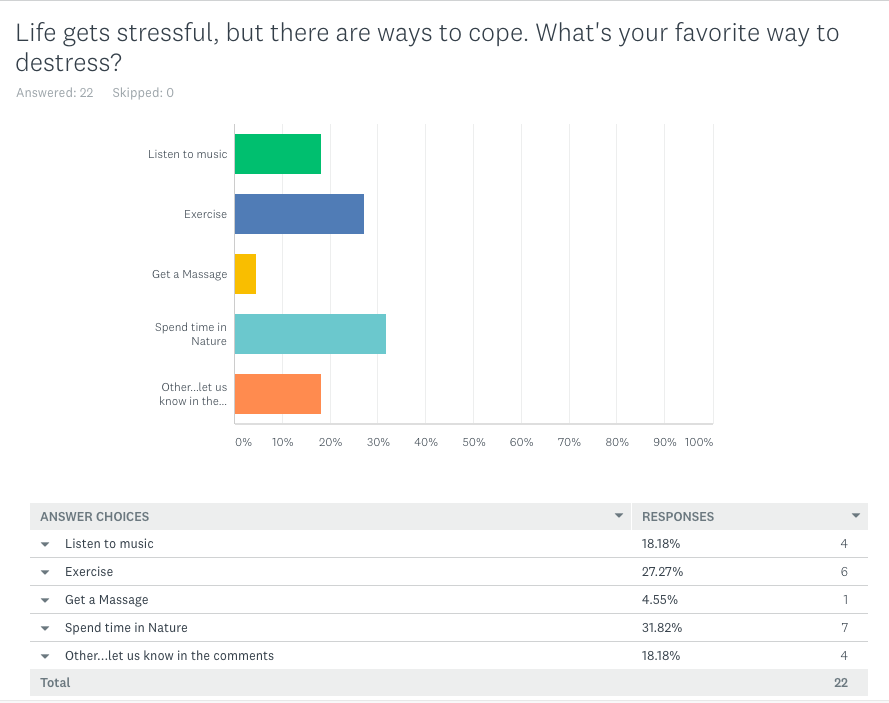 The results of our first ever survey are in. We asked for your favorite ways to destress, something that has only become more important in light of new findings which also tie stress to added risk of dementia (see  goo.gl/LEQjrn  ). The winner? Spending time in nature, something that also can work for people at any budget in almost all living situations. Exercise was a close second, while listening to music tied with the catch-all Other where suggestions included talking to a friend, shopping, acupuncture (blushing) or having a glass of wine (see Friday's post: that's good for you too). Dead-last? Getting a massage. Thanks to all for participating and sharing what works for you.