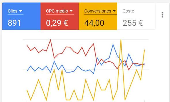 Optimización continua hacia conversiones