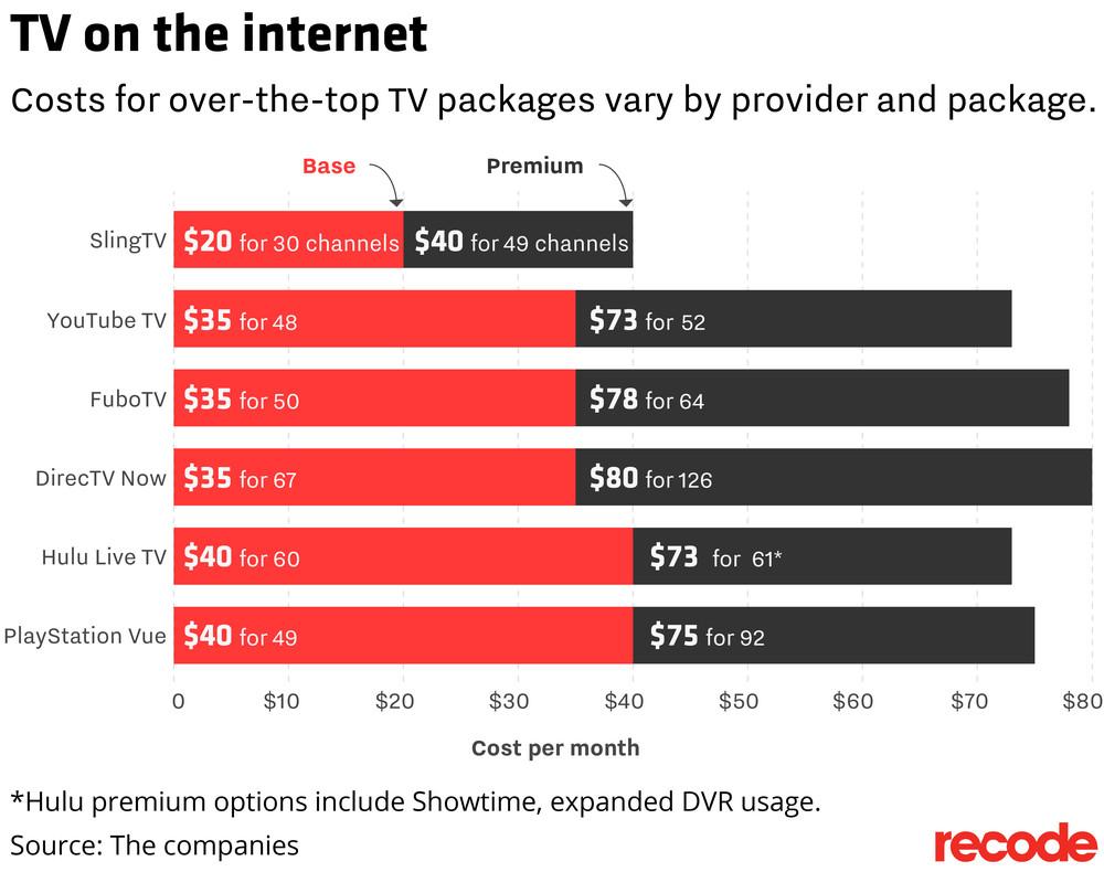 Internet TV Options Chart 2017