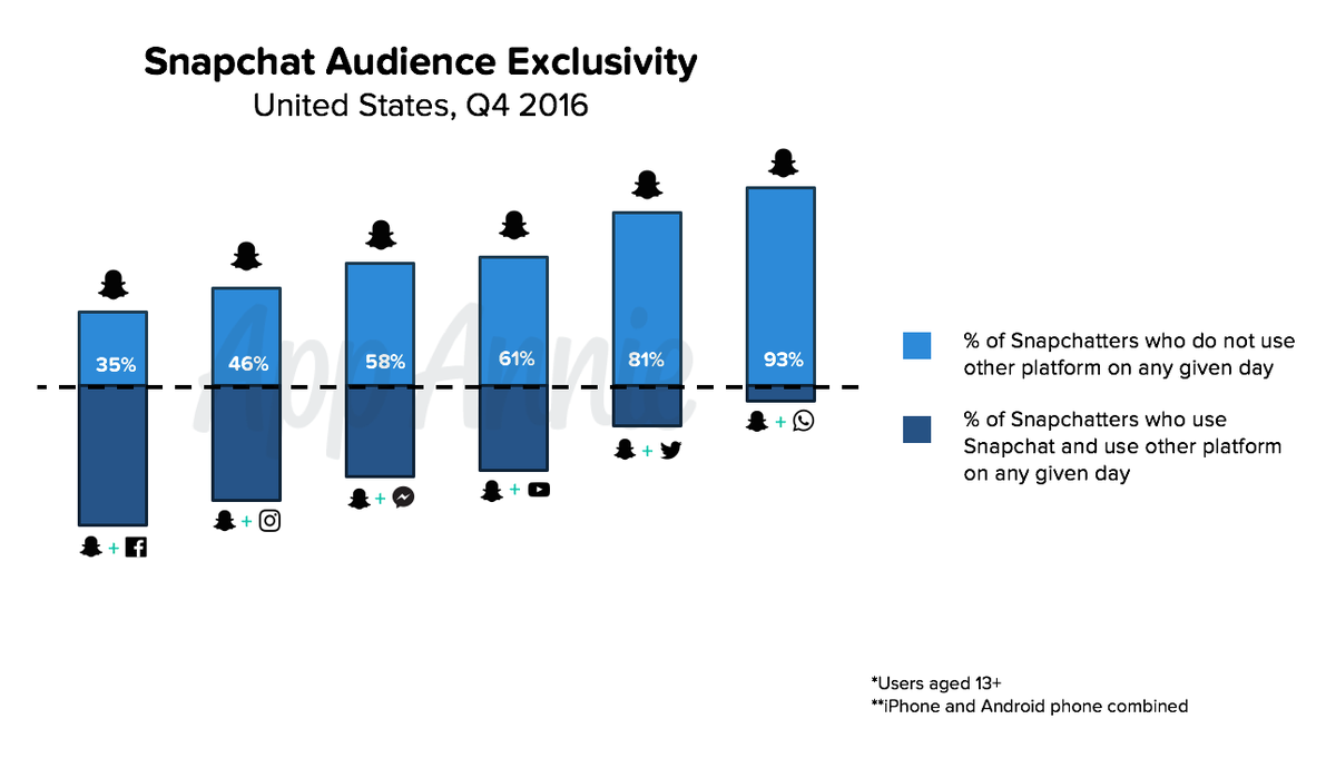 Snapchat Audience Exclusivity Chart
