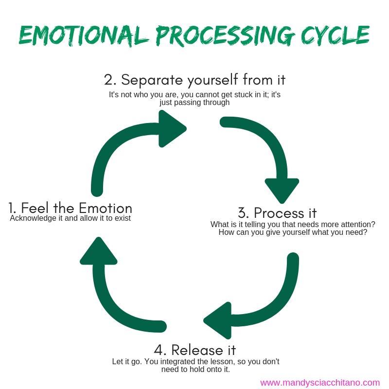 emotional processing.jpg