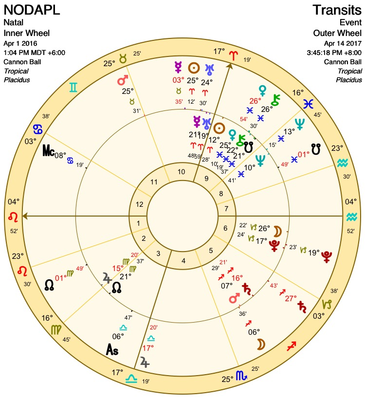 The chart with transits in mid April 2O17 with Jupiter's second pass to the IC.
