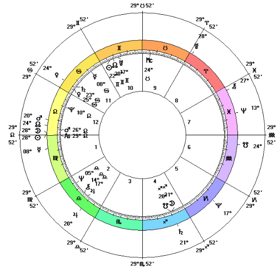 Donald Trump's chart (inner chart) with transits (outer wheel) during the total solar eclipse on August 21, 2017. Note the eclipse to the left of the chart on his Ascendant. Equal houses and tropical zodiac.