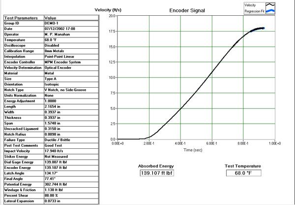 Sample Charpy Impact Data