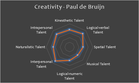 Creativity Paul de Bruijn.jpg