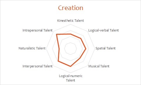 Example: Creativity profile