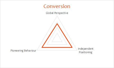 Example of a Conversion profile