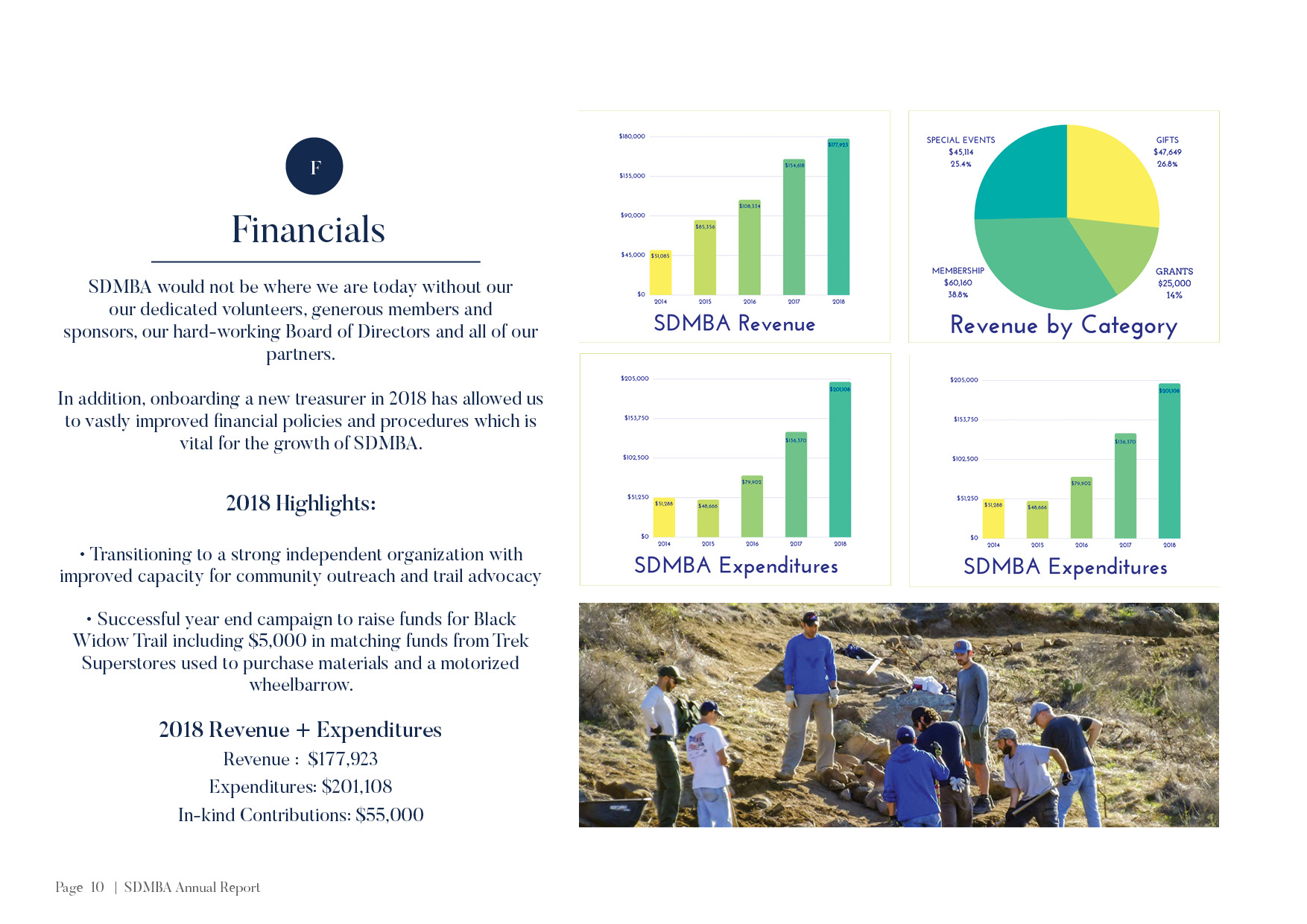 SDMBA Annual Report 2018 FINAL10.jpg